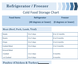 Cold Food Storage Chart FREE Printable